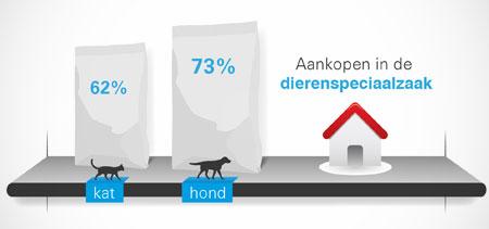 Honden- en kattenvoeding meest verkocht in dierenspeciaalzaak