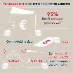Tastbaar geld geliefd bij Nederlanders