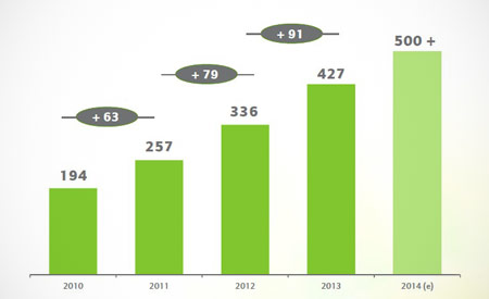 Zooplus plust in 2013