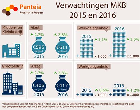 Groei werkgelegenheid MKB in 2015 en 2016