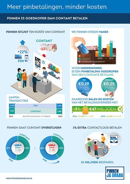 Infographic kosten betalingsverkeer