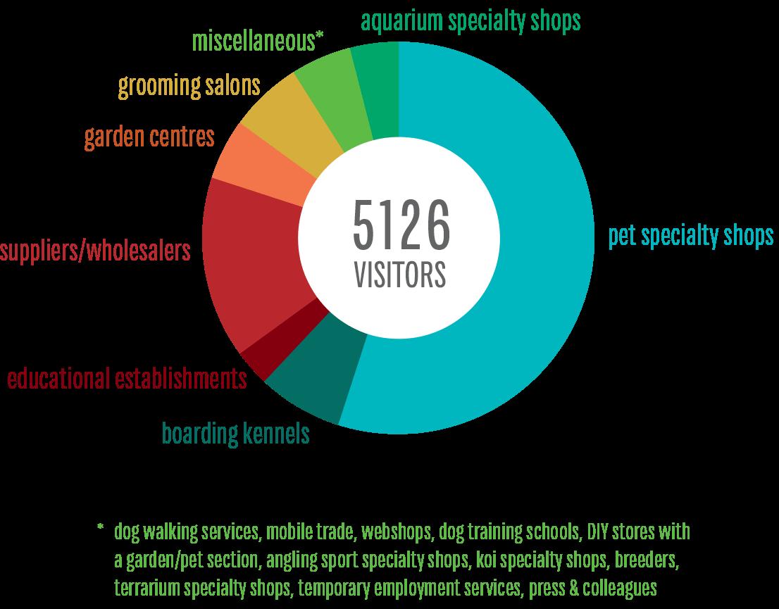 Bezoekersprofiel Dibevo-Vakbeurs